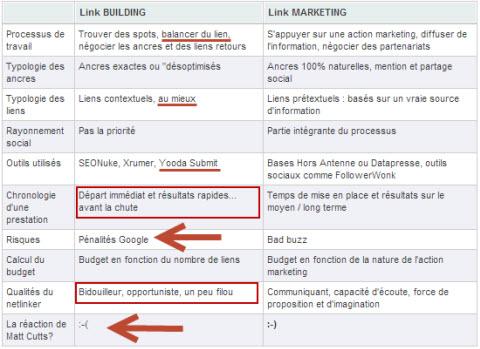 Ce que je pense du LinkMarketing de Sebastien Monnier